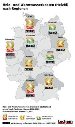 Heiz- und Warmwasserkosten regional in Deutschland